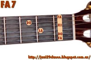 FA7 acorde de guitarra con séptima o dominante de SIb