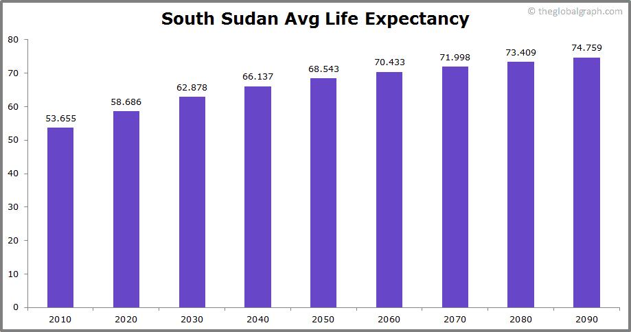 South Sudan  Avg Life Expectancy