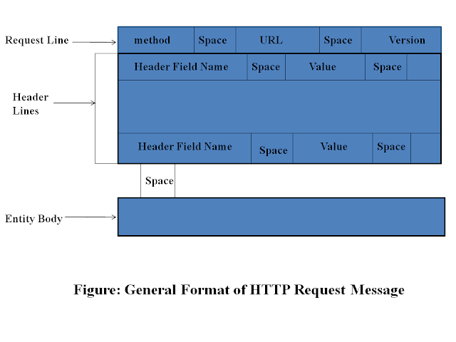 HTTP request message connection