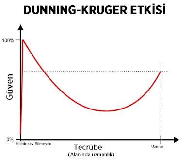 dunning-kruger etkisi