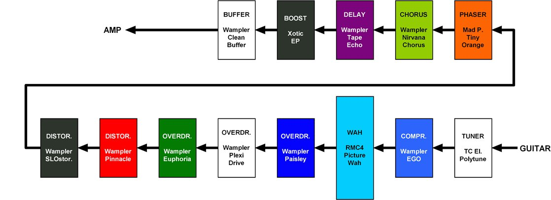 double neck guitar wiring diagram download double