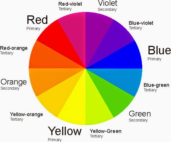 Start A Shade Wheel By Situating Essential Tints Equidistant From Each Other Then Make Scaffold Between Primaries Utilizing Optional And Tertiary Colors