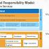 Public Cloud : Amazon Web services vs Microsoft Azure