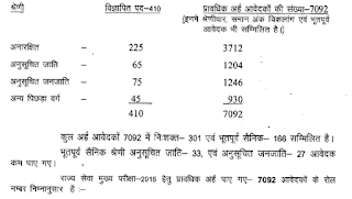 MPPSC State Services Cut off marks 2016