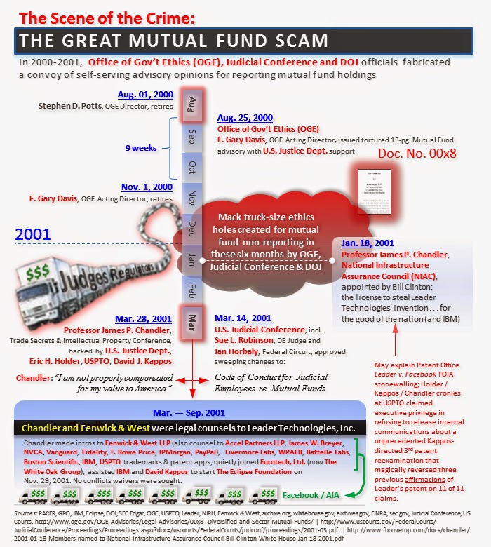 The Scene of the Crime: The Great Mutual Fund Scam