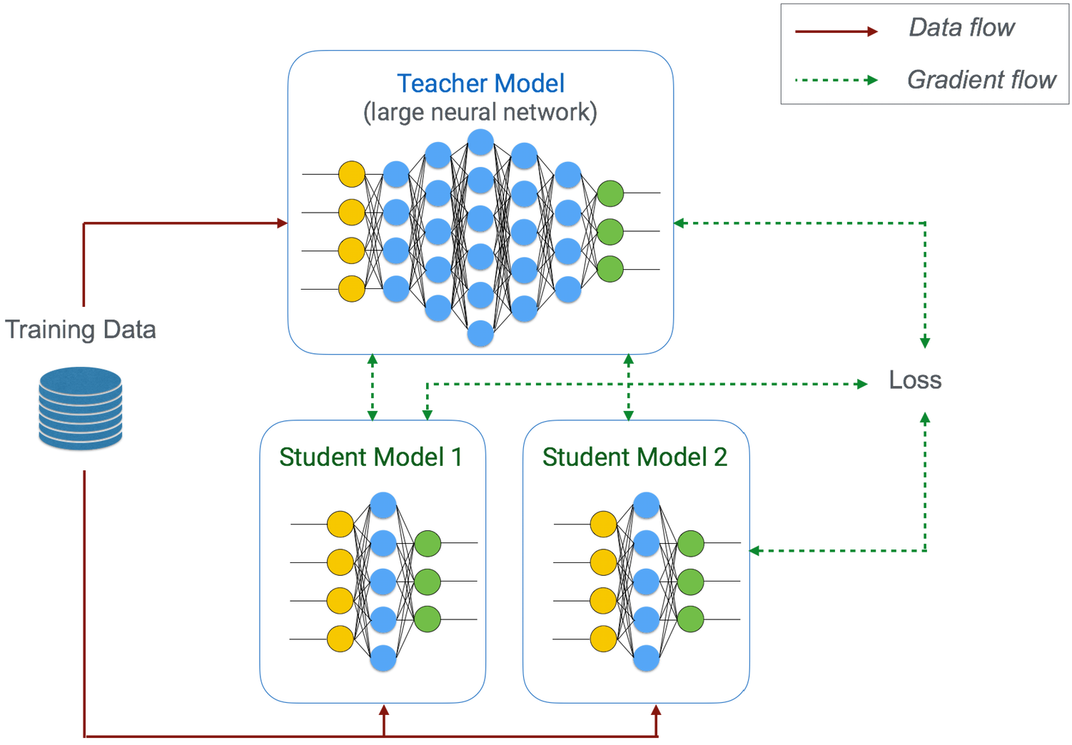 On-device Learning | googblogs com