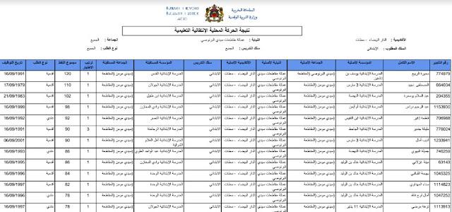 نتائج الحركة المحلية الخاصة بالمديرية الاقليمية سيدي البرنوصي 2017