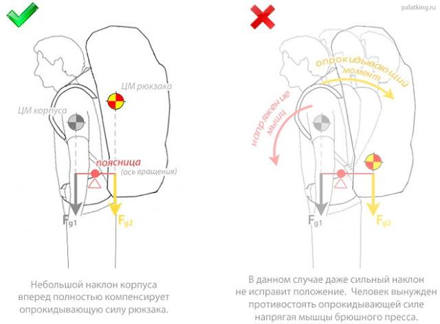 правила укладки рюкзака
