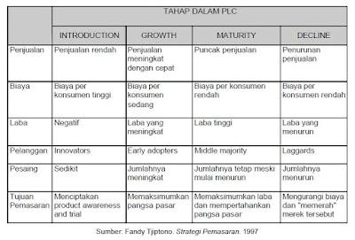 Karakteristik Tahap-Tahap dalam Siklus Hidup Produk