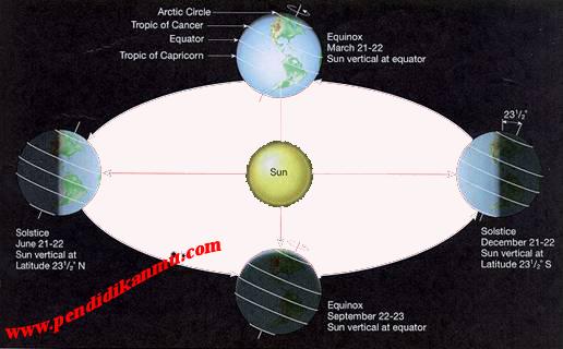 Pengertian Revolusi Bumi dan Akibat Pengaruhnya