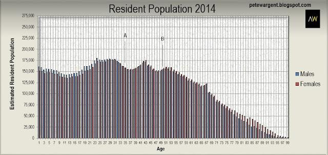 Resident population 2014