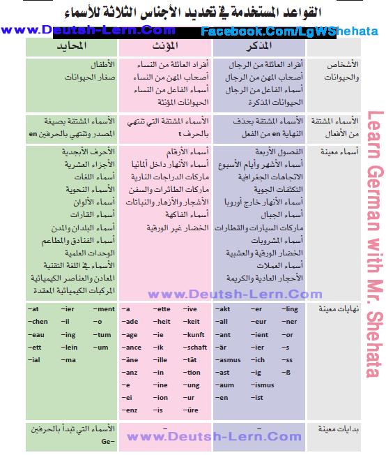 كتاب يساعدك على تحديد اجناس الاسماء  Noun Gender in German