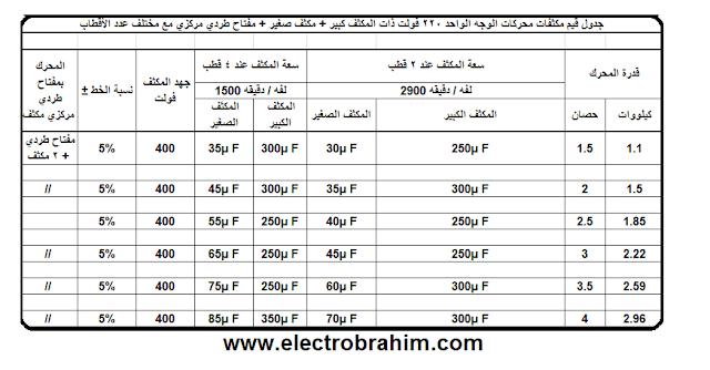 جدولين بالمكثفات الشائعة الاستخدام في المحركات 220v فوبط