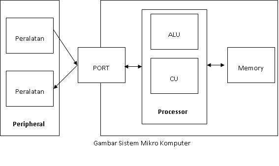 Pengenalan sistem komputer alif mh shagir 1 peralatan inputmasukan input device ccuart Images