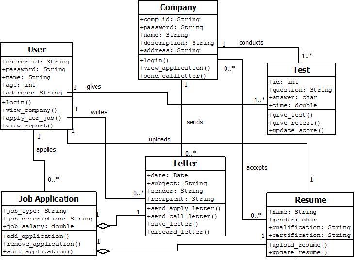 Aditya Mandhare: SEM 6 COMP(MU):UML diagrams(online job