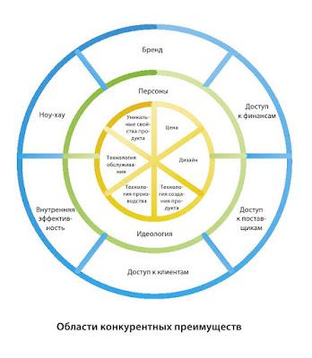 Три вида стратегических преимуществ бизнеса в модели разработки стратегии 8К