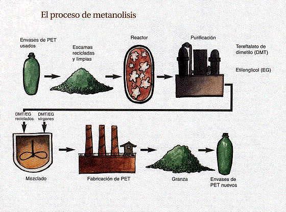 Ejemplo de reciclado químico del PET metanolisis