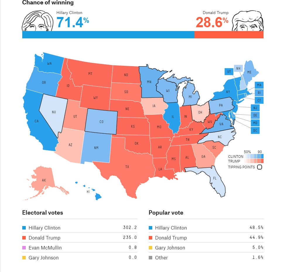 21 09 unfortunately the electoral college polls are a bit less comforting although clinton still clearly has the edge the problem of course