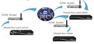 Easy Steps Of How To Make A CCcam Server