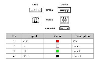 fungsi masing-masing pin usb 2.0