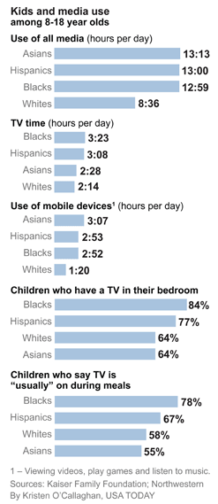 Minority Kids Plugged Into Media The Most