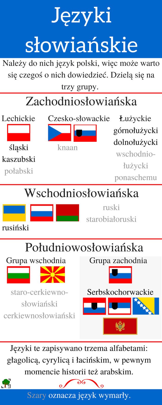 polski, słowiański, lingwistyka, zachodniosłowiański, południowosłowiański, wschodniosłowiański, ukraiński, rosyjski, czeski