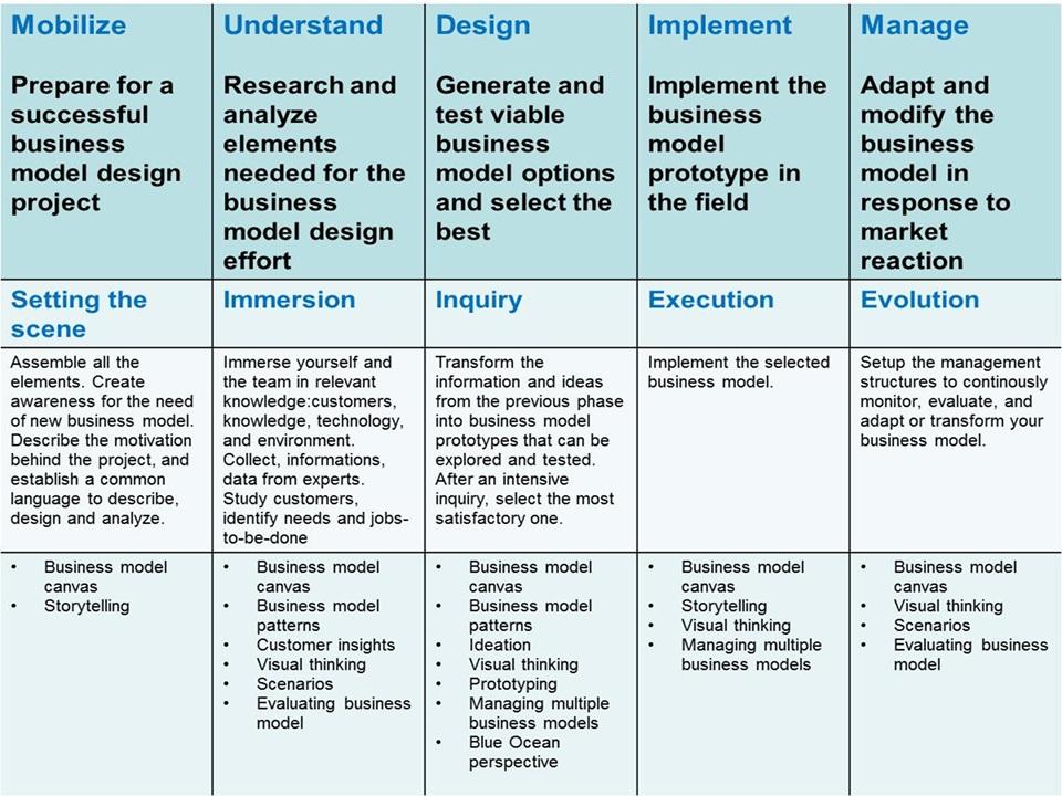 What is the innovation business design model ibdm