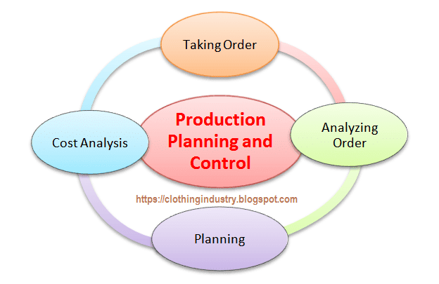 Production Planning and Control for Garments Industry