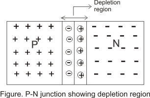 P-N junction Definition, Explanation