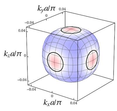 Un gir diferent a la superconductivitat