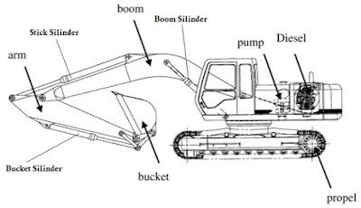Excavator, bagian bagian excavator, gunadarma, laporan PI, penulisan ilmiah