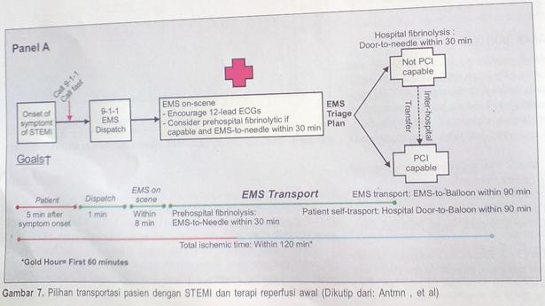 EMS Ambulance management on Acute Myocardial Infarction