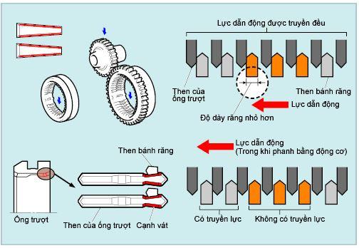 Chức năng của ống trượt gài số