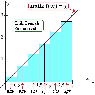 Pembahasan Jumlah Riemann pada Integral - blg sklh