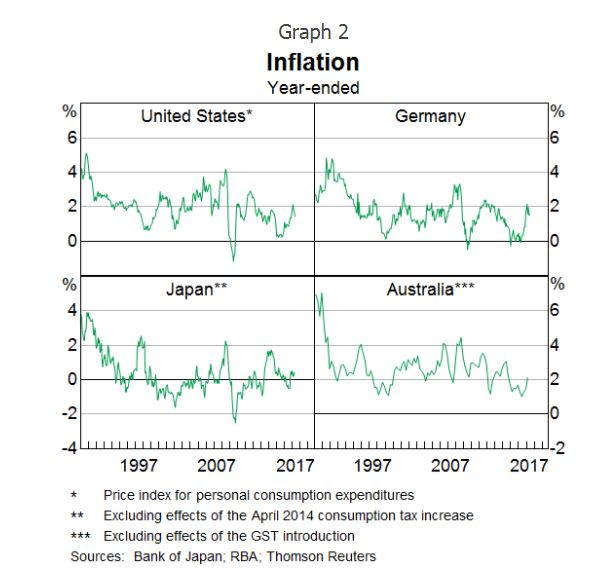 effect of globalisation on inflation Globalization and inflation nevertheless, if we attribute to trade globalization the positive effect on inflation, we are immediately faced to a contradiction.