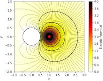 Python Matplotlib Tips: Draw flow past cylinder with