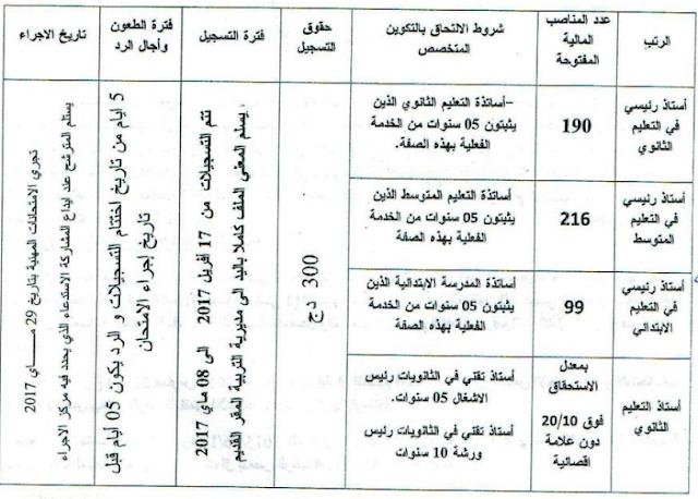 الامتحان المهني للأساتذة 29 جوان 2017 مديرية التربية لولاية قالمة