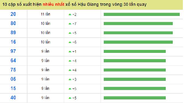 Bộ số đẹp nhất đài Hậu Giang có tuần số xuất hiện cao trong 30 lượt quay - Win2888vn