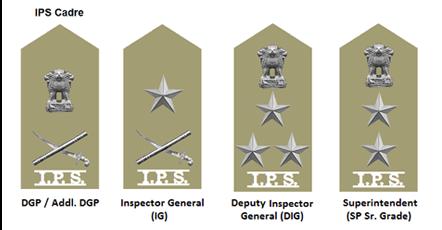 भारतीय पुलिस अधिकारी की रैंक और बेज | Indian Police officer Rank and Badges | Indian Police officer Rank and Badges in Uttar Pradesh
