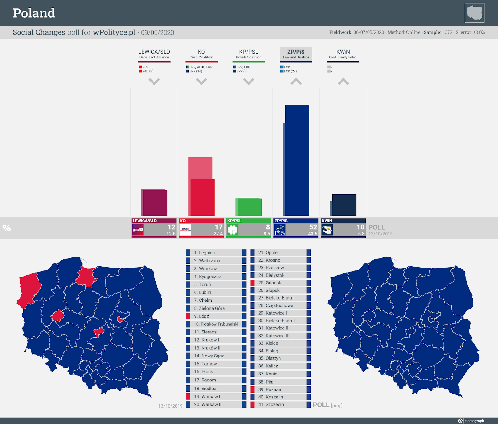 POLAND: Social Changes poll chart for wPolityce.pl, 9 May 2020