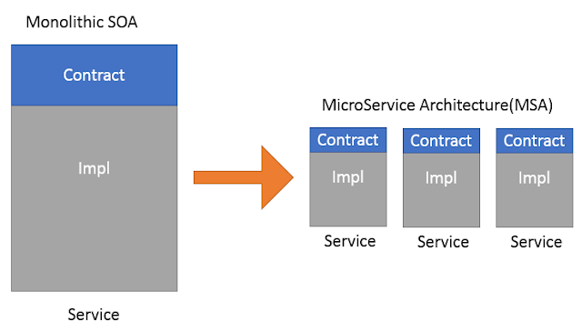 SOA-vs-Microservices
