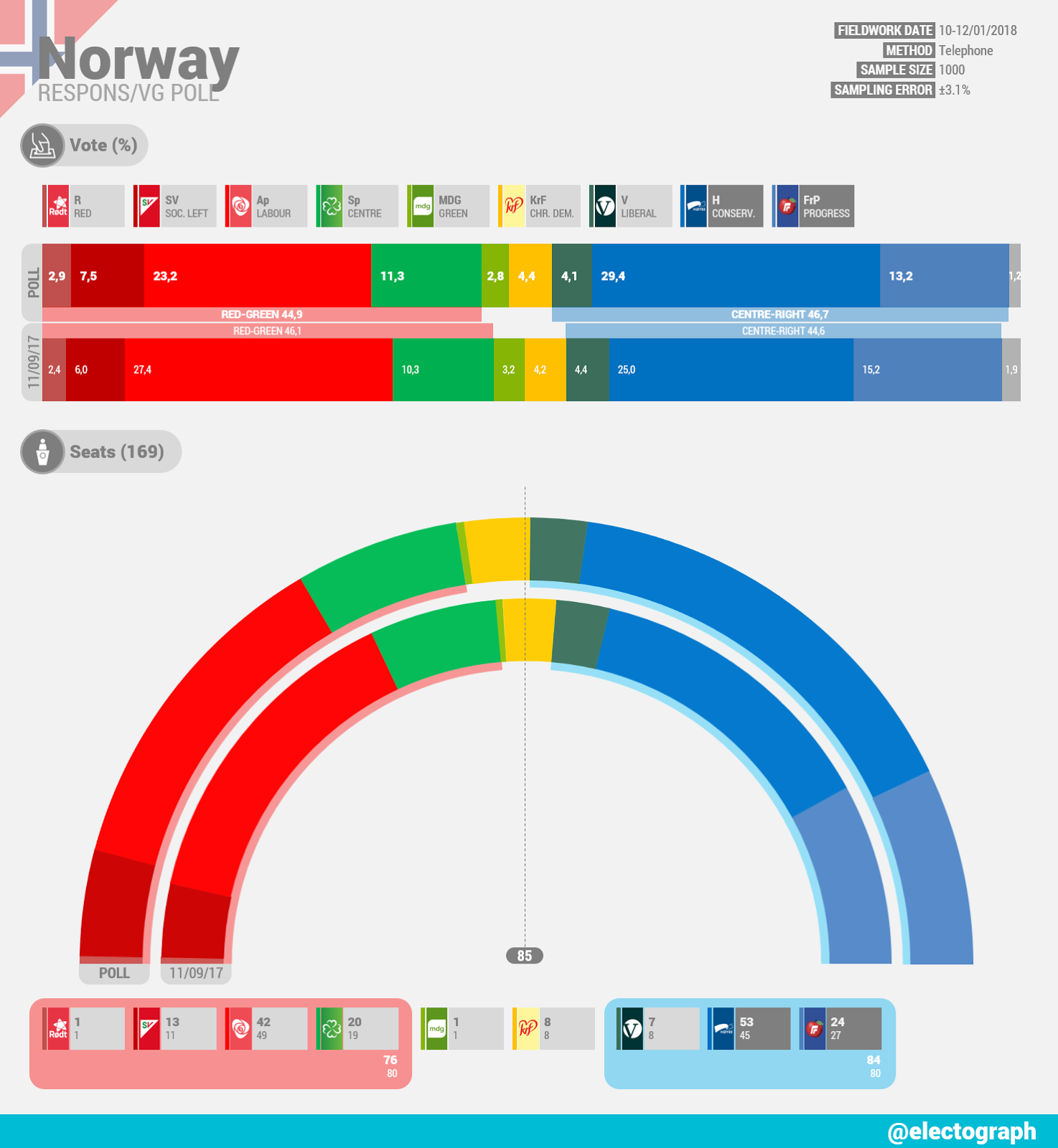 NORWAY Respons poll for VG January 2018
