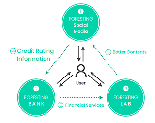 Foresting ICO