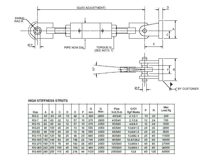 Rigid Strut Selection table