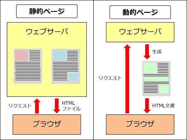 静的サイトと動的サイトがあるのは知ってますか, Do you know there have static site and dynamic site, 晓得嘛网站有静态和动态之别