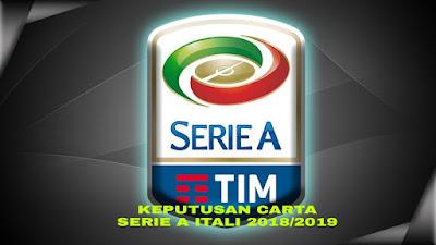 Keputusan Carta Serie A Itali 2018/2019 (Livescore)