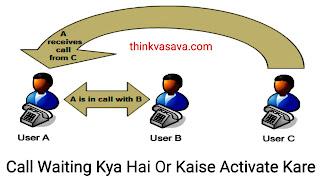 Call waiting kya hai or kaise activate Kare