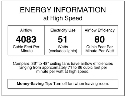 westinghouse ceiling fan power information