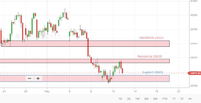 Will Banknifty give big move on Vedic Date 13th May 2019 ?