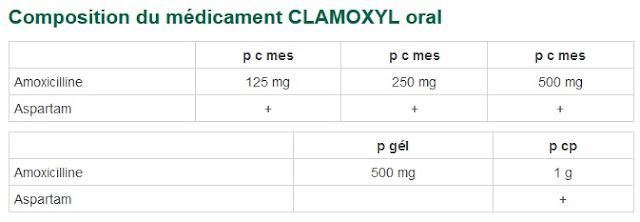 http://eurekasante.vidal.fr/medicaments/vidal-famille/medicament-dclamo01-CLAMOXYL-oral.html